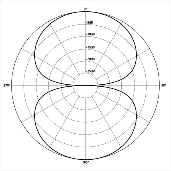 19781_figure-8_polar_pattern