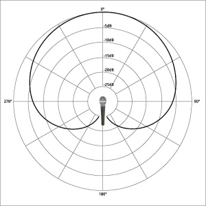 19917_Fig1_cardioid_polar_pattern_with_mic