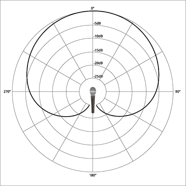 19917_Fig1_cardioid_polar_pattern_with_mic