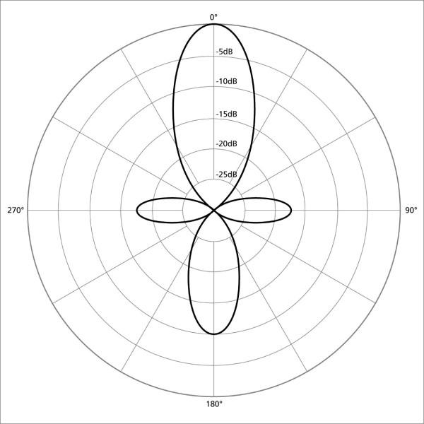 microphone-pattern-shotgun